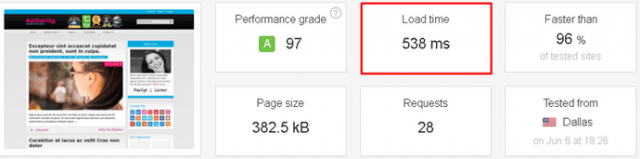Wordpress Authority Teması Hız Skoru - Authority Theme Page Speed Score