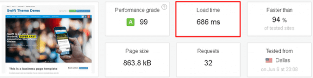 Wordpress Swift Teması Hız Skoru - Swift Theme Page Speed Score